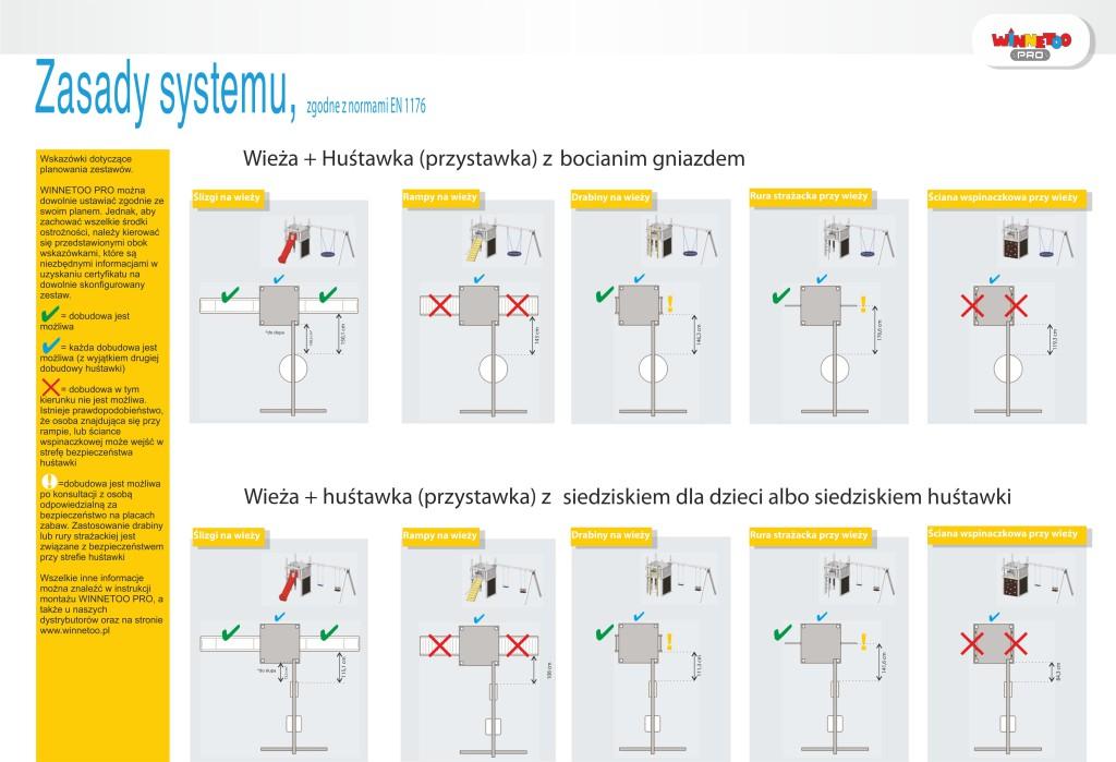zasady systemu
